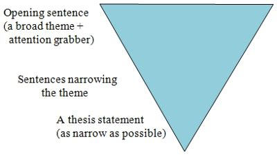 Components of a Research Paper - Center for Innovation in